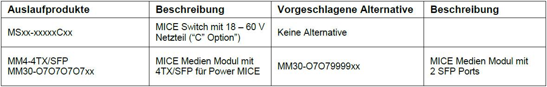 ICS24, Kabel-Konfektion, Netzwerktechnik, Netzwerkkomponenten, Sicherheitstechnik, Hirschmann